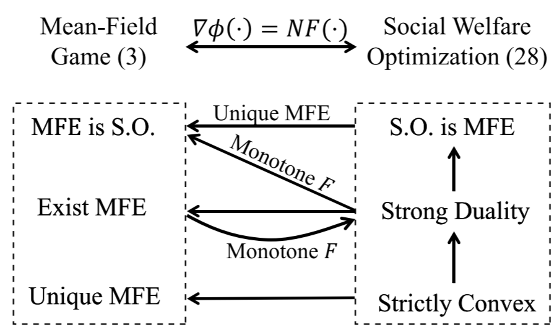 """Connections between mean-field game and social welfare optimization"", Automatica, Vol. 110, 2019."
