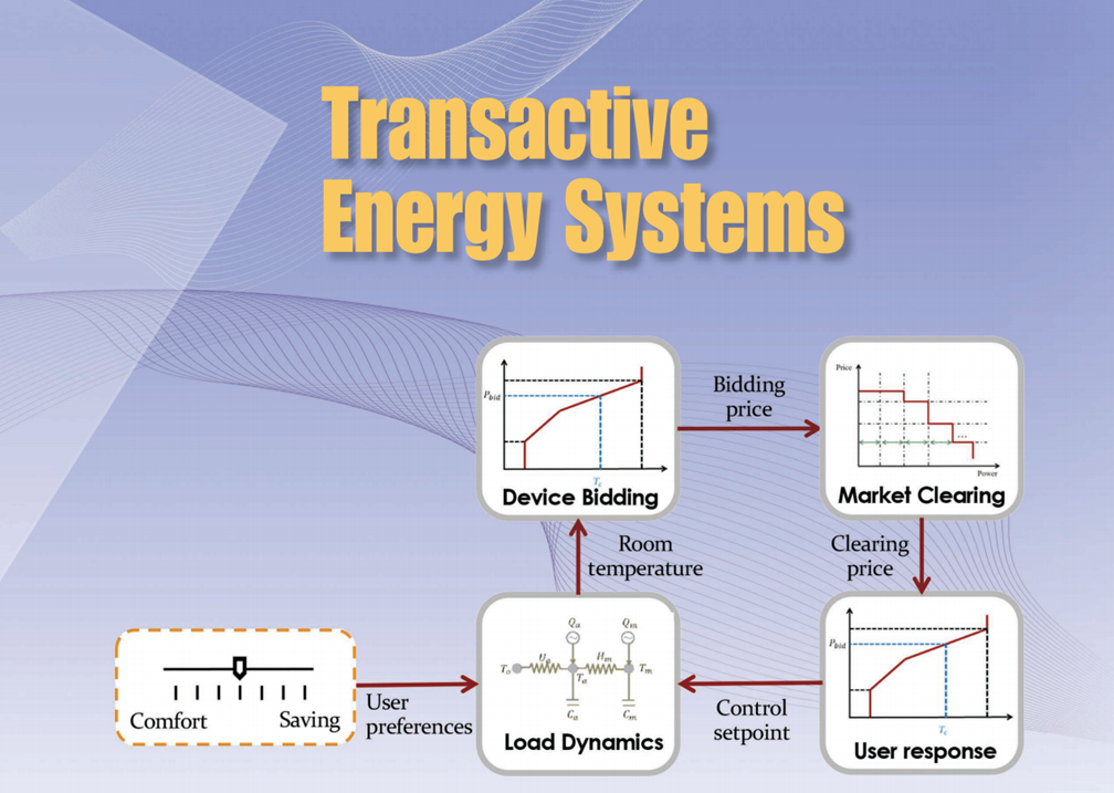 """""""Transactive energy systems: The market-based coordination of distributed energy resources"""" IEEE Control Systems Magazine Cover Page Paper."""