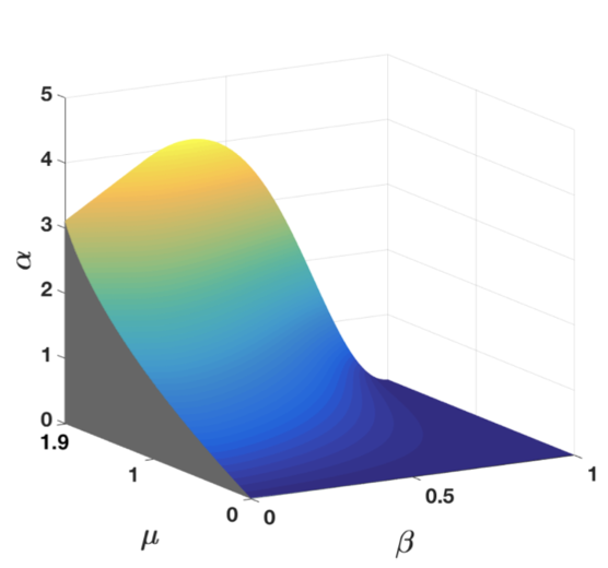 """""""Analytical convergence regions of accelerated gradient descent in nonconvex optimization under Regularity Condition"""", Automatica, Vol. 113, 2020."""
