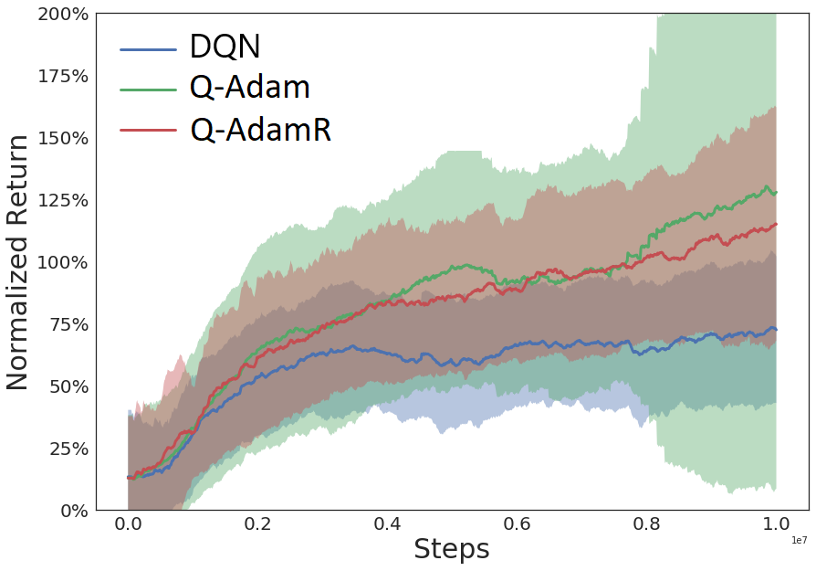 """""""Analysis of Q-learning with Adaptation and Momentum Restart for Gradient Descent"""", to appear in IJCAI, 2020"""