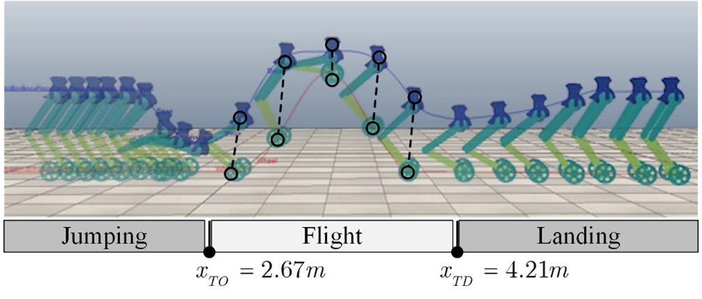 """""""Underactuated Motion Planning and Control for Jumping with Wheeled-Bipedal Robots"""" to appear in IEEE Robotics and Automation Letters"""